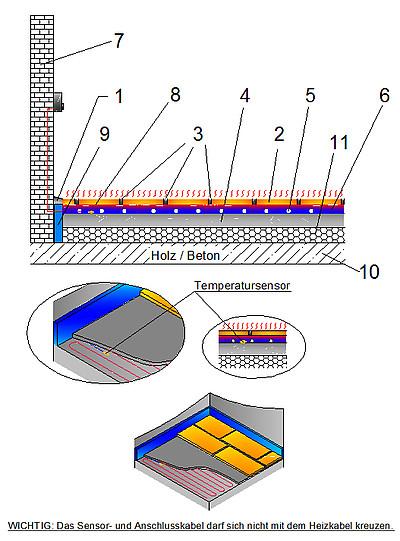 Electric Underfloor Temperature Control